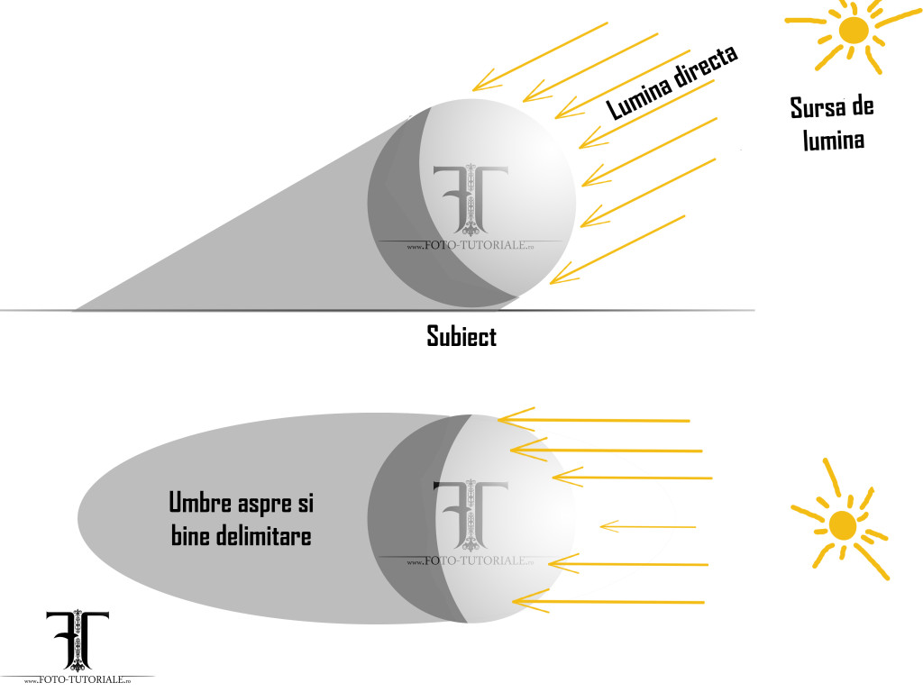 Lumina directa